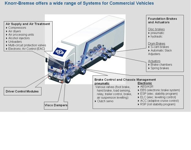 Knorr-Bremse - Commercial Vehicle Systems in Pune